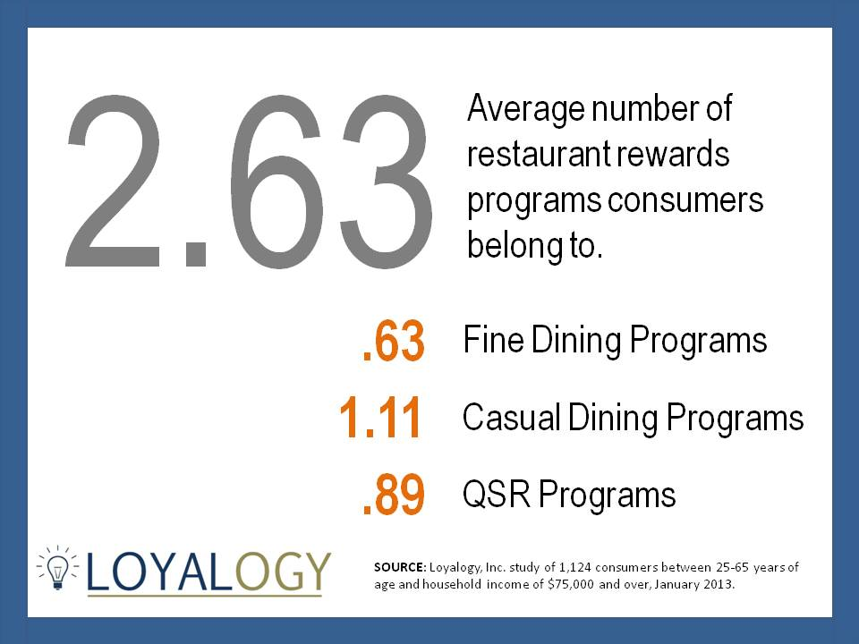 Restaurant Rewards Programs per Consumer