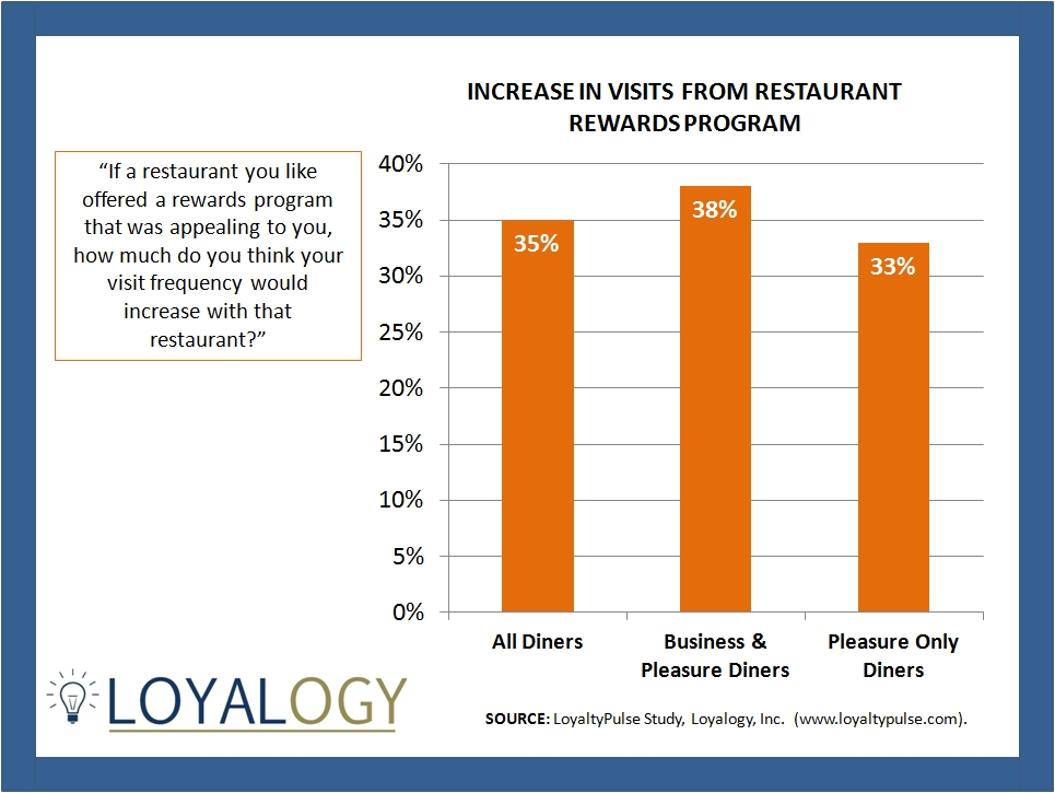 Loyalty Rewards Program >> Loyalogy Loyaltypulse Consumer Research Study On Restaurant Loyalty