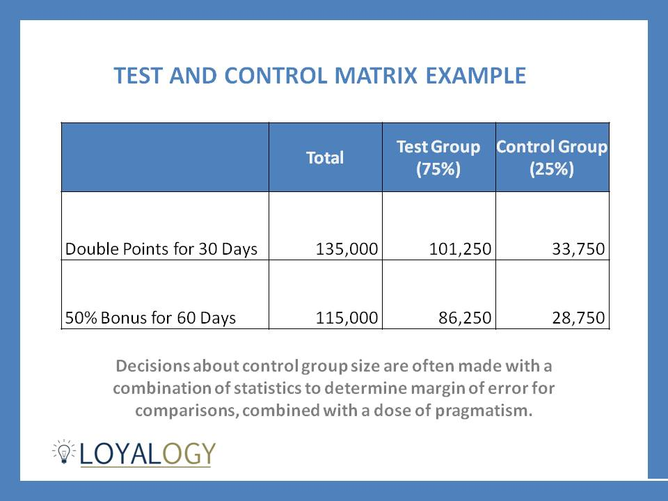 Restaurant Loyalty Program Test and Control Group Matrix Example