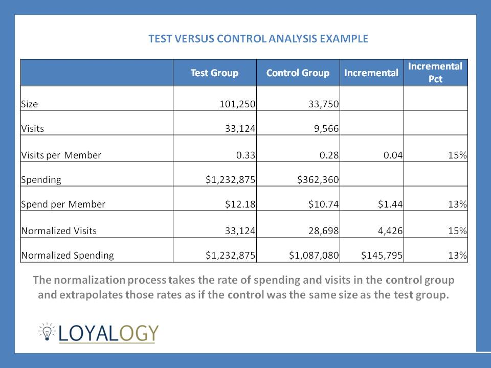 Restaurant Loyalty Program Test versus Control Analysis Example