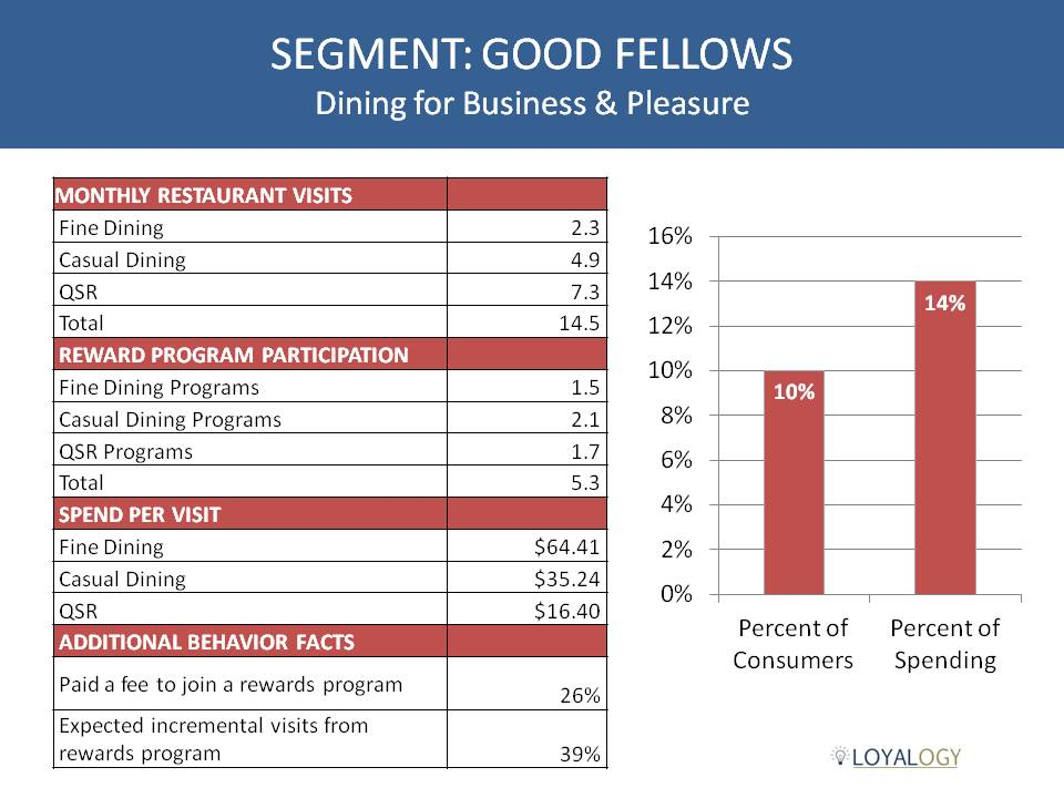 Restaurant Loyalty Segmentation
